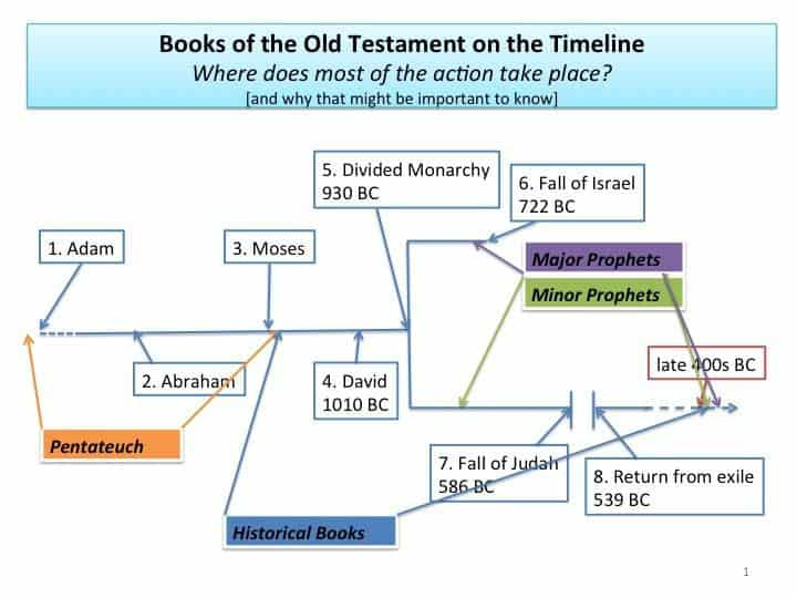 an analysis of the first book in the old testament genesis The story of creation in genesis 1 declares that human beings were made in   the advantages and insights offered by such analysis into the meanings of   the pentateuch: an introduction to the first five books of the bible.